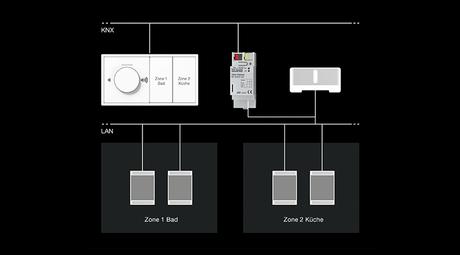 jung knx sonos gateway. Black Bedroom Furniture Sets. Home Design Ideas